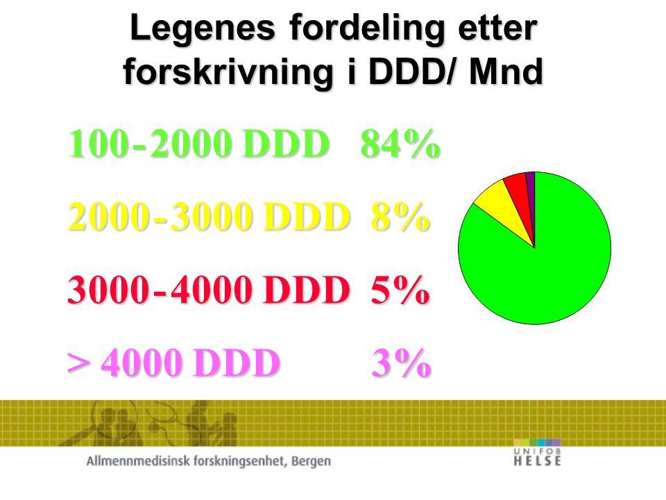 Legenes fordeling etter forskrivning i DDD/ Mnd
