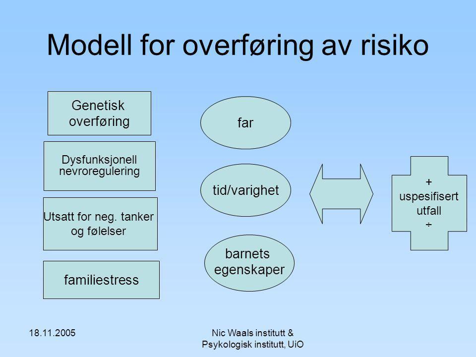 Modell for overføring av risiko