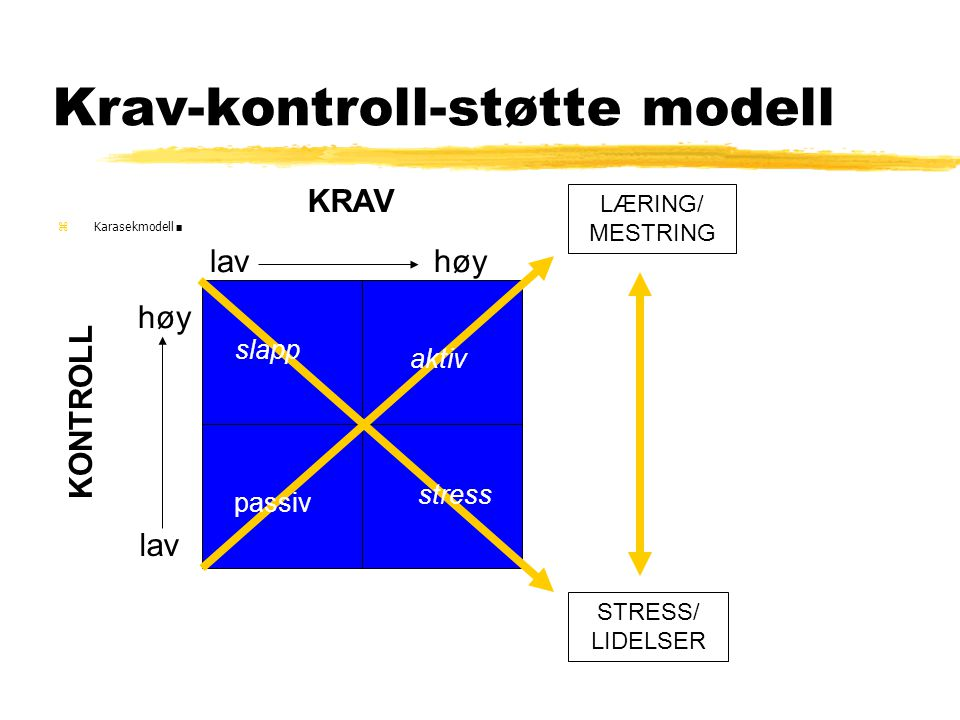 Krav-kontroll-støtte modell