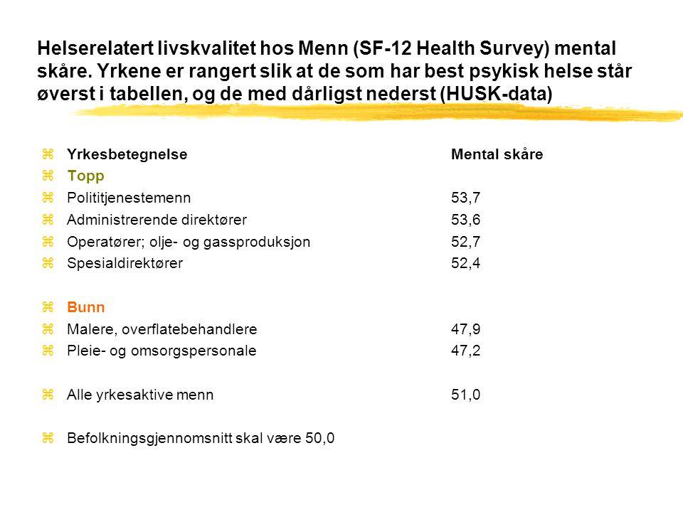 Helserelatert livskvalitet hos Menn (SF-12 Health Survey) mental skåre