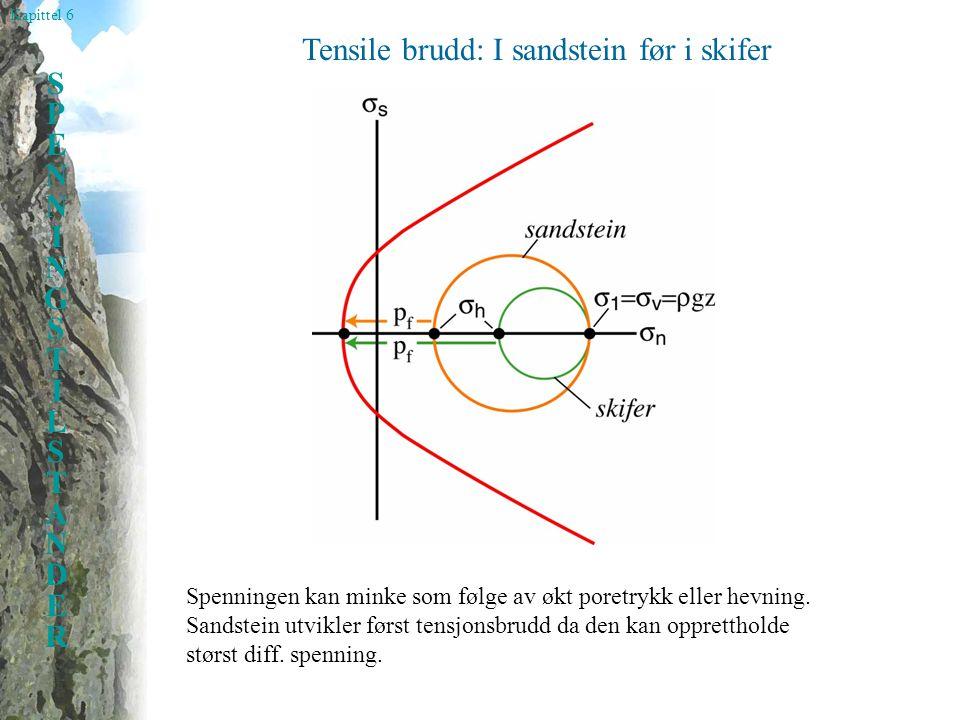 Tensile brudd: I sandstein før i skifer