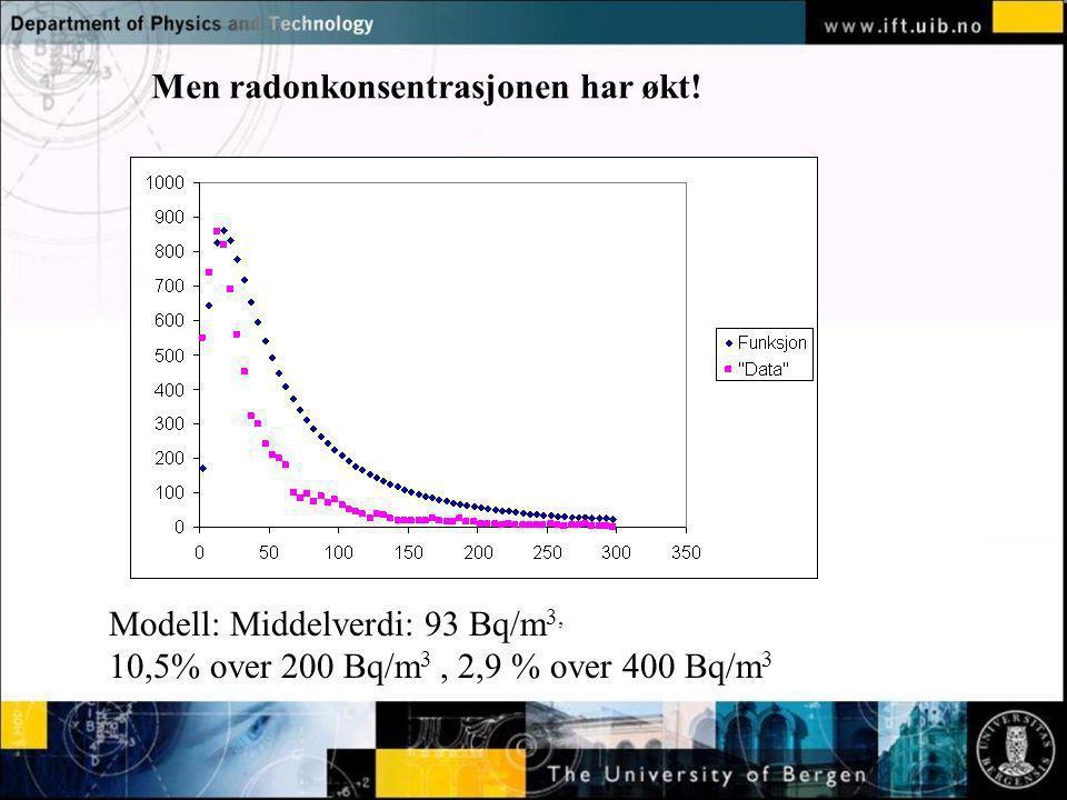 Men radonkonsentrasjonen har økt!
