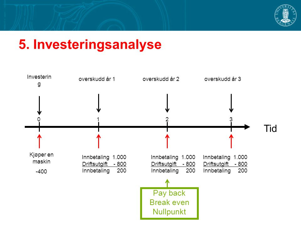 Tid 5. Investeringsanalyse Pay back Break even Nullpunkt Investering