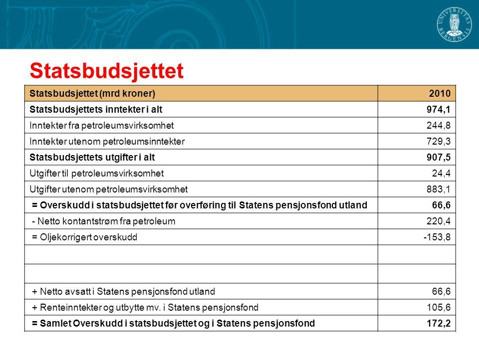 Statsbudsjettet Statsbudsjettet (mrd kroner) 2010