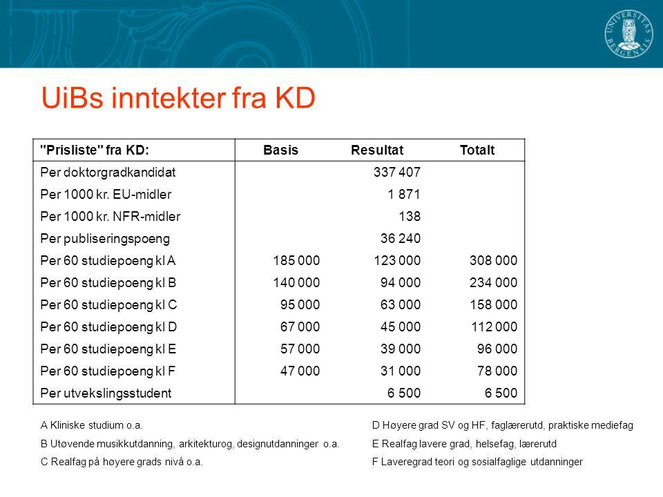 UiBs inntekter fra KD Prisliste fra KD: Basis Resultat Totalt