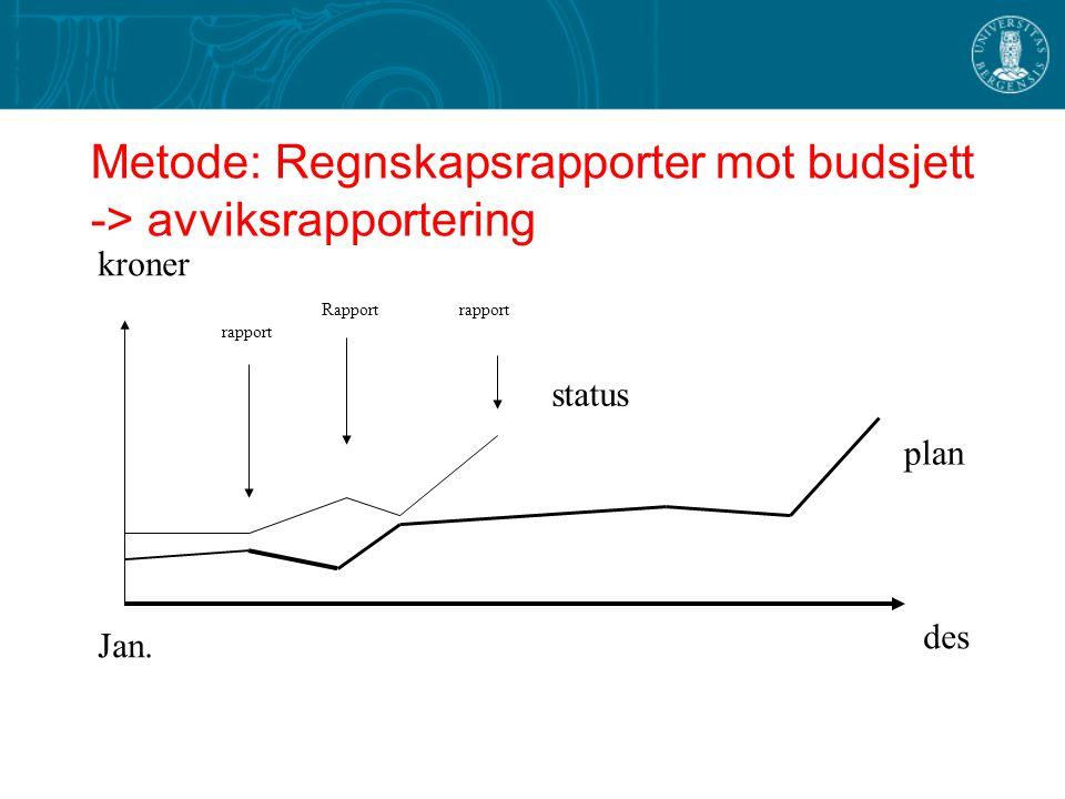 Metode: Regnskapsrapporter mot budsjett -> avviksrapportering