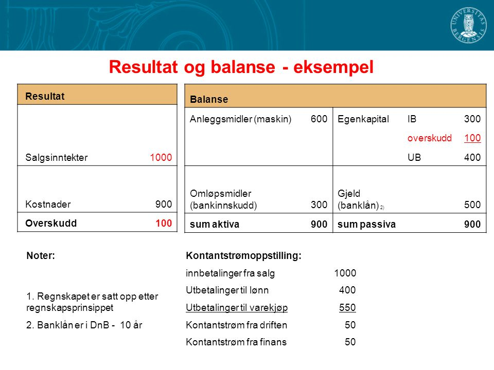 Resultat og balanse - eksempel