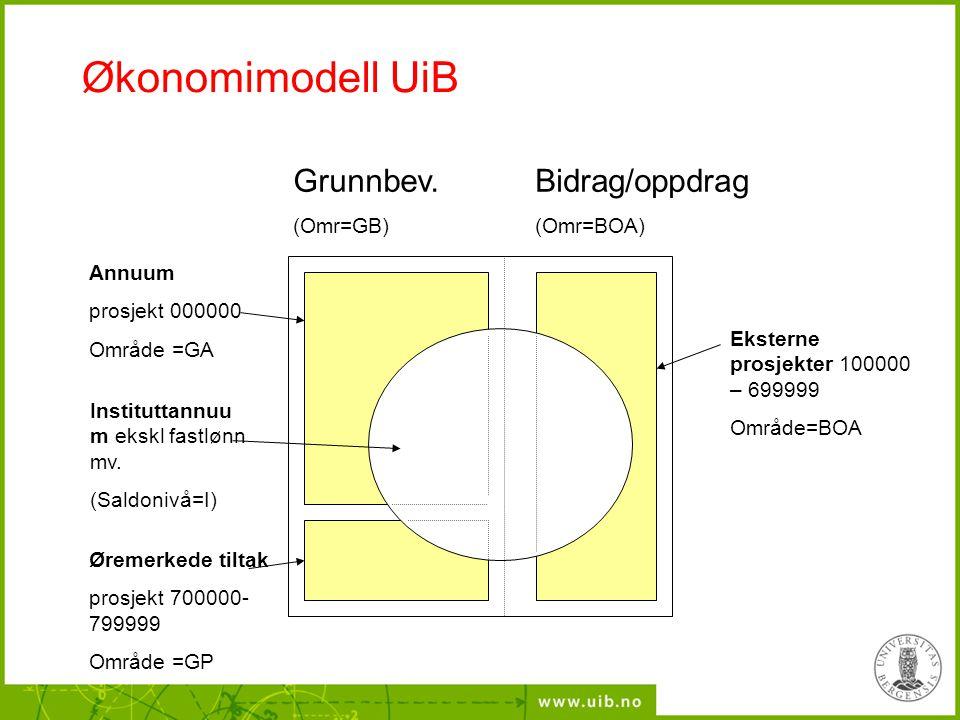 Økonomimodell UiB Grunnbev. Bidrag/oppdrag (Omr=GB) (Omr=BOA) Annuum