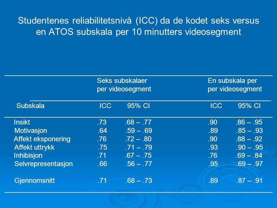 Studentenes reliabilitetsnivå (ICC) da de kodet seks versus en ATOS subskala per 10 minutters videosegment