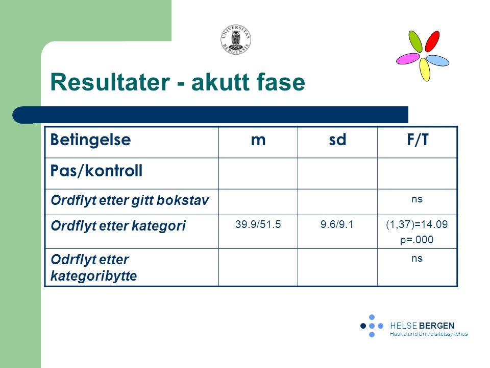 Resultater - akutt fase