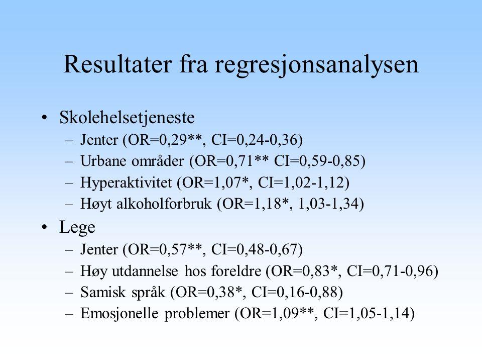 Resultater fra regresjonsanalysen