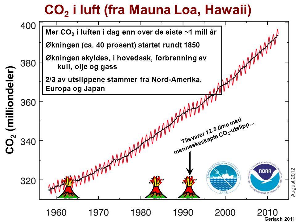 CO2 i luft (fra Mauna Loa, Hawaii)