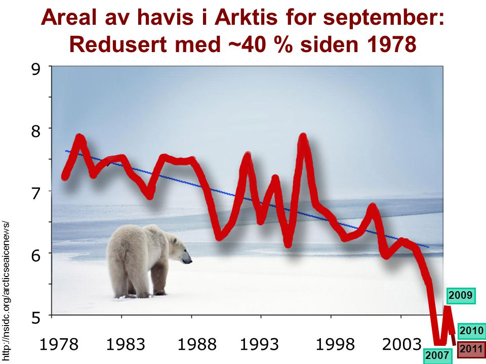 Areal av havis i Arktis for september: Redusert med ~40 % siden 1978