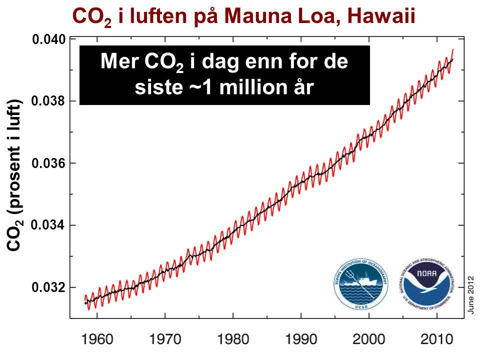CO2 i luften på Mauna Loa, Hawaii