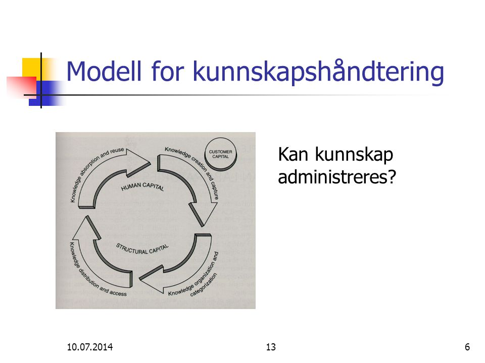 Modell for kunnskapshåndtering