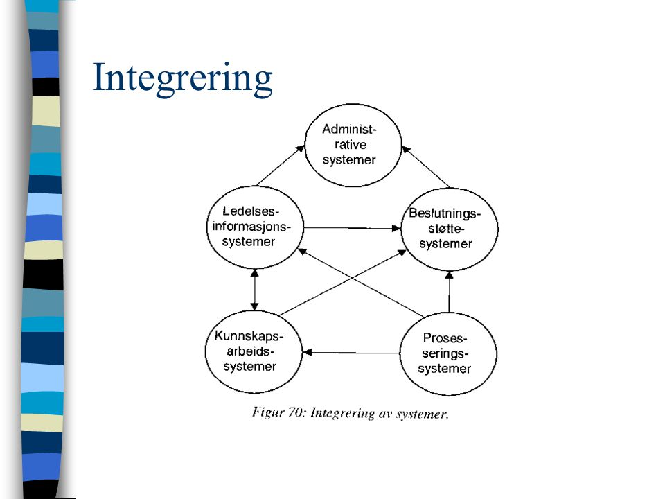 Integrering