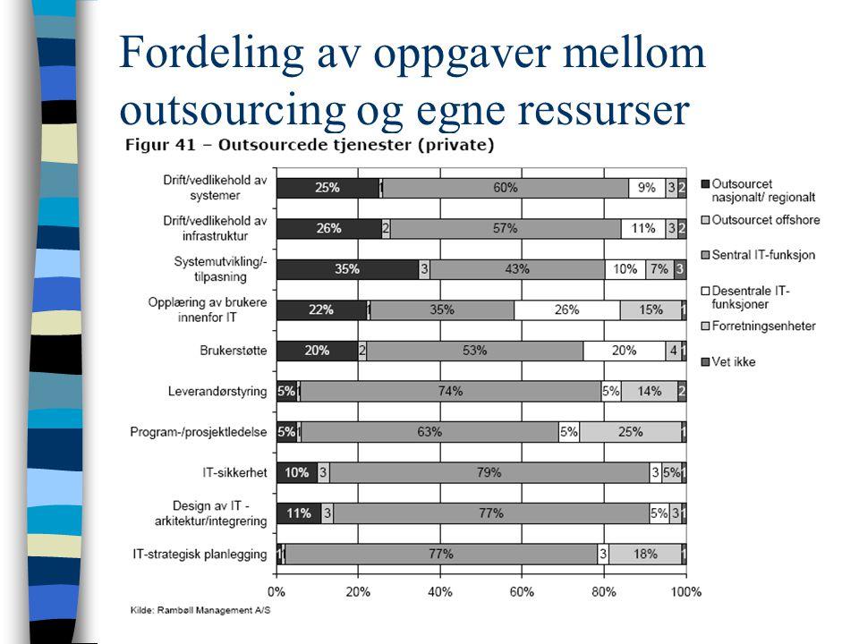 Fordeling av oppgaver mellom outsourcing og egne ressurser