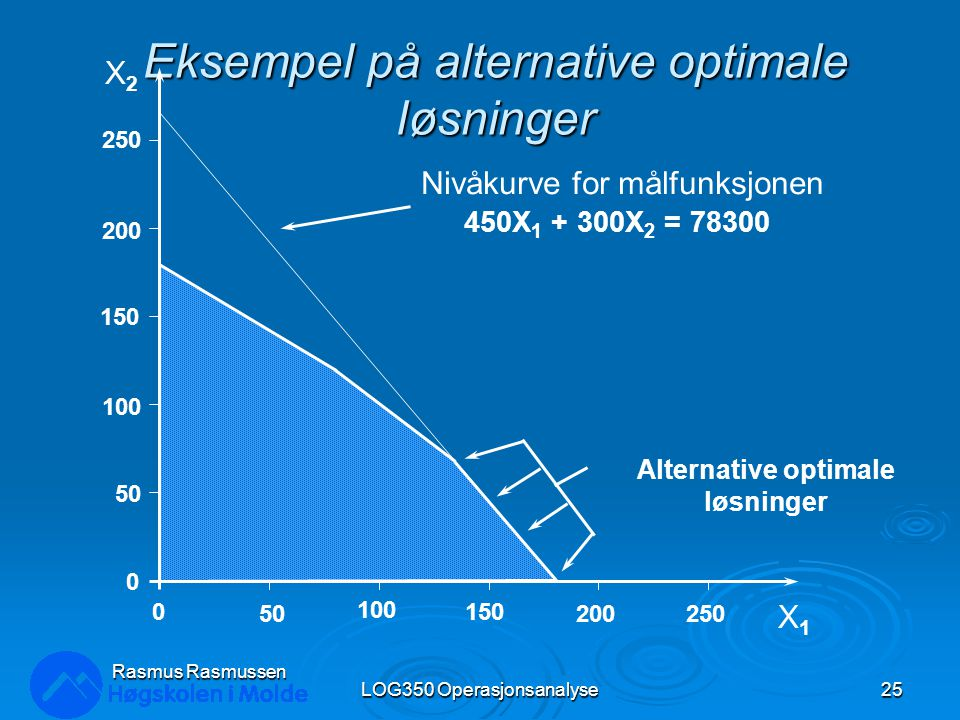 Eksempel på alternative optimale løsninger