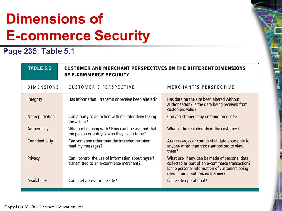 Dimensions of E-commerce Security