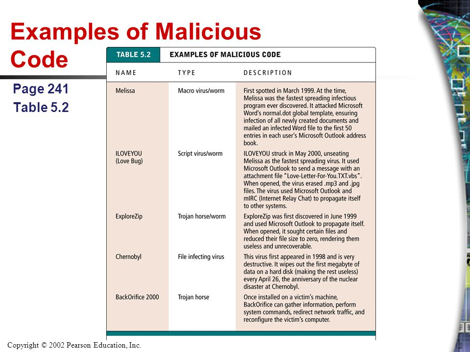 Examples of Malicious Code