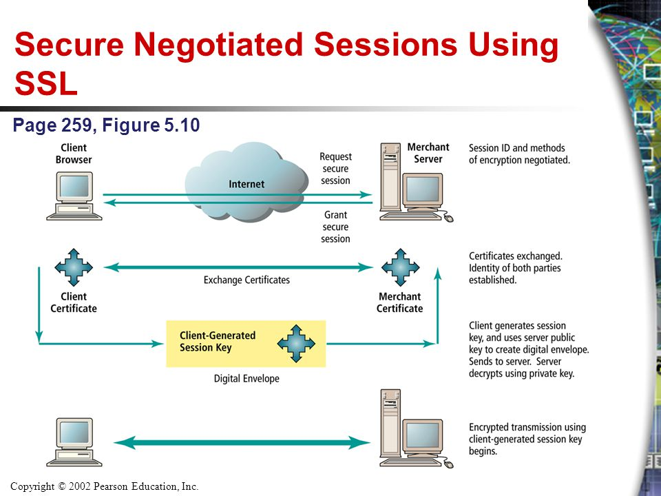 Secure Negotiated Sessions Using SSL