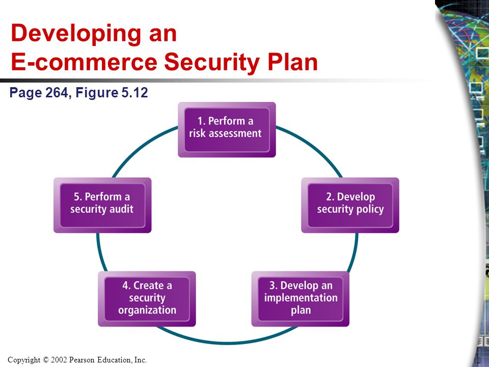 Developing an E-commerce Security Plan