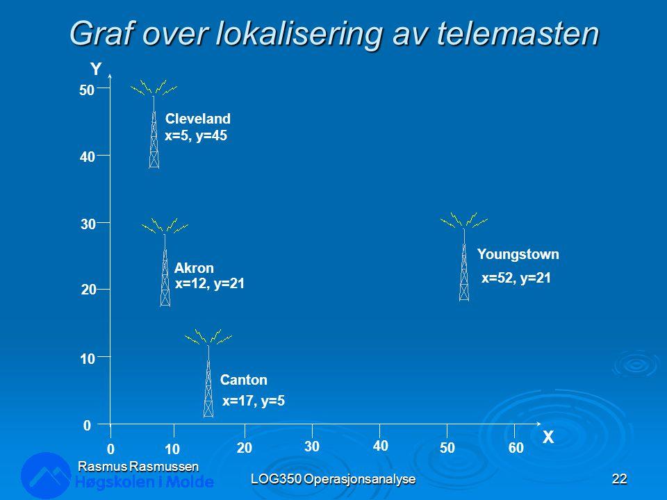 Graf over lokalisering av telemasten