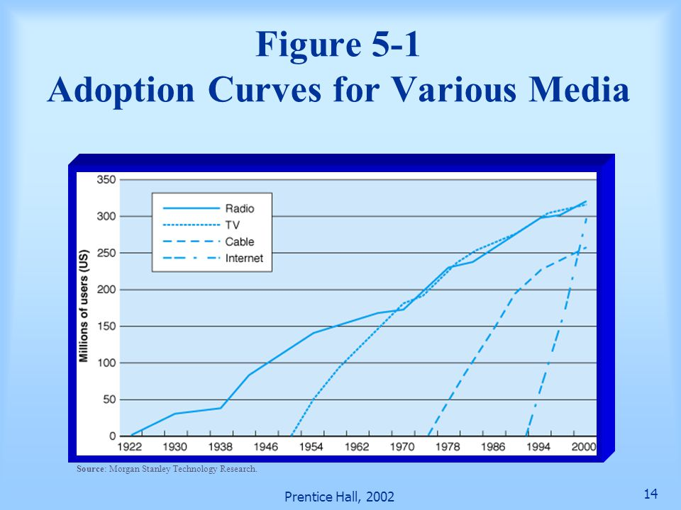 Figure 5-1 Adoption Curves for Various Media