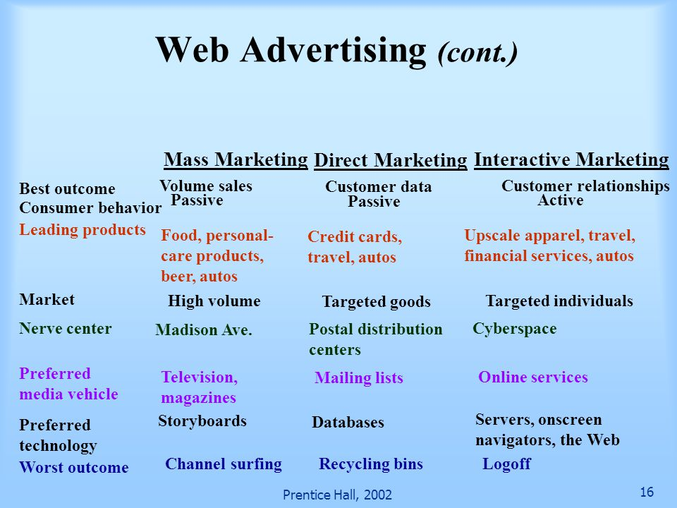 Web Advertising (cont.)