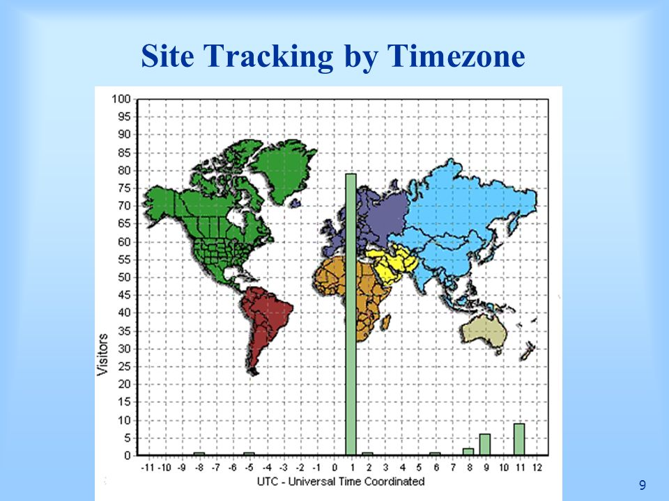Site Tracking by Timezone