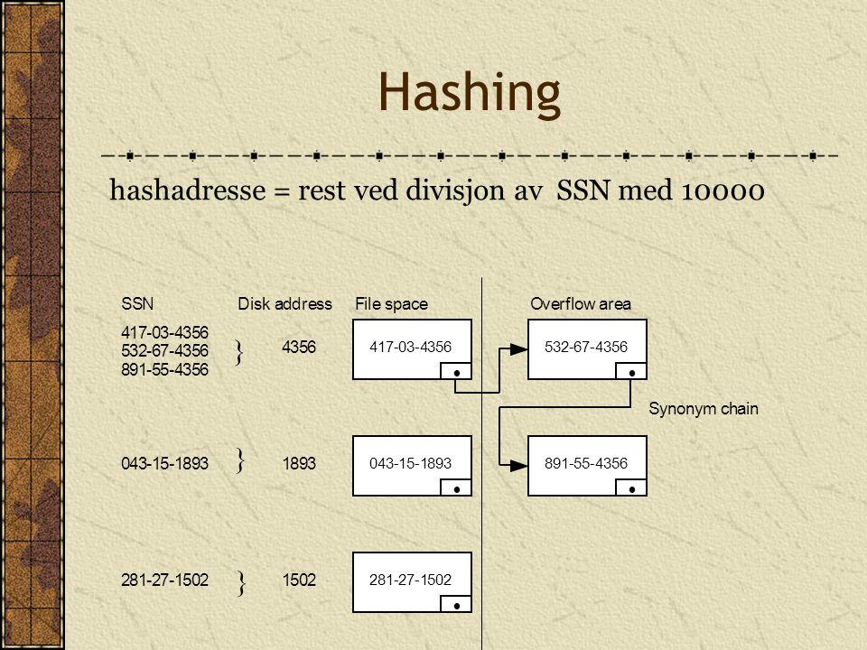 Hashing hashadresse = rest ved divisjon av SSN med 10000 } } } • • • •