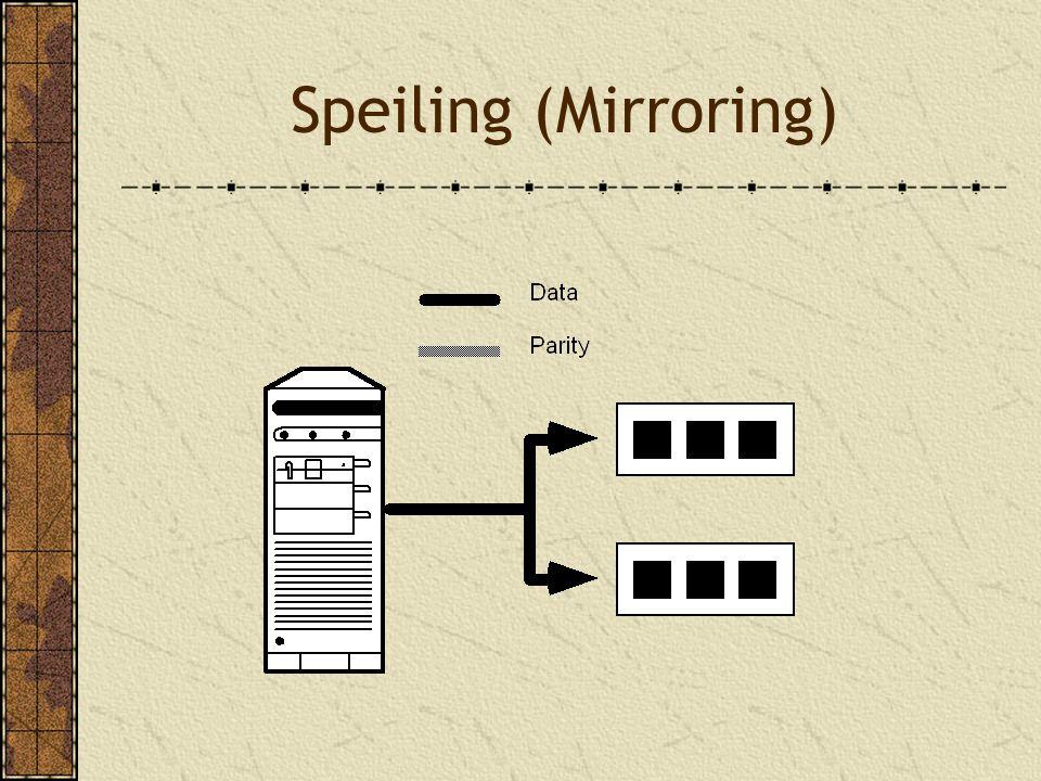 Speiling (Mirroring)
