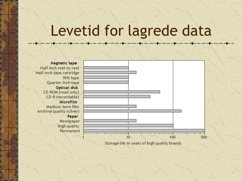 Levetid for lagrede data