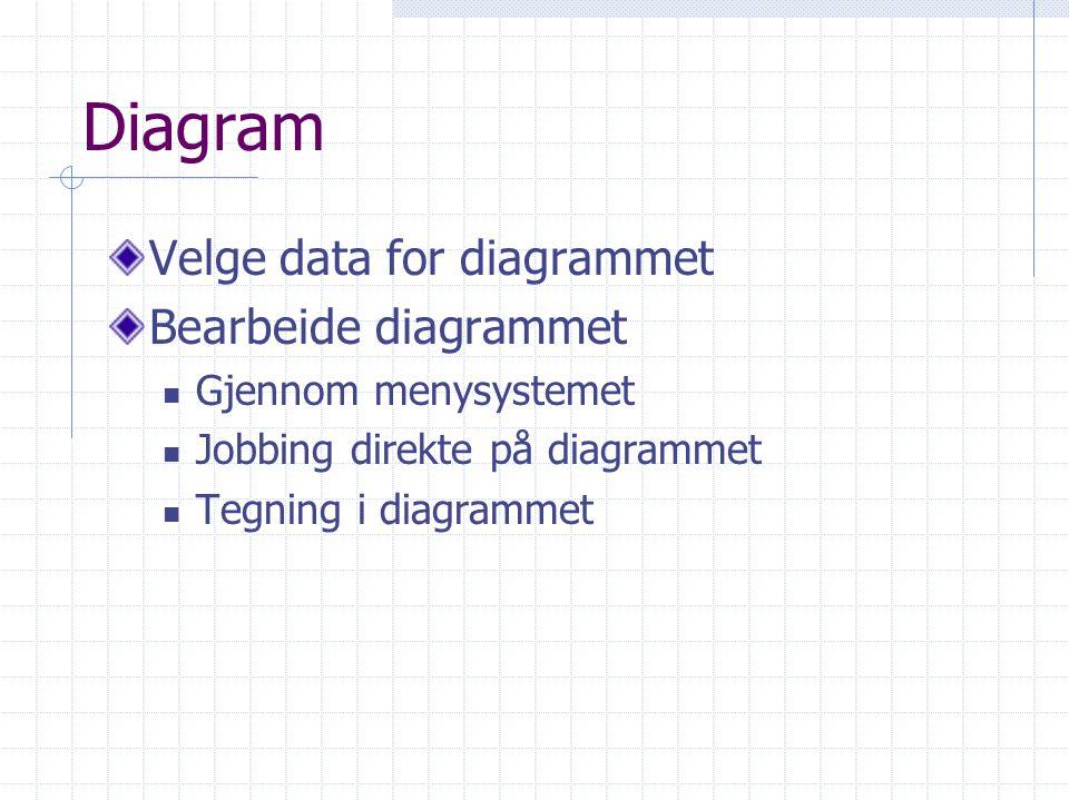 Diagram Velge data for diagrammet Bearbeide diagrammet