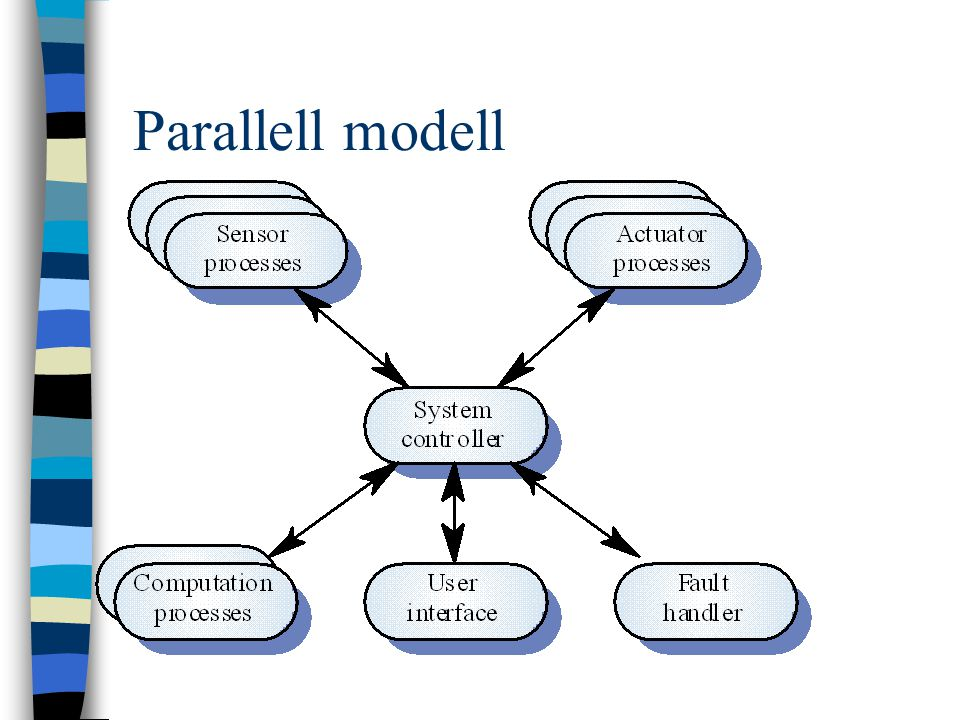 Parallell modell