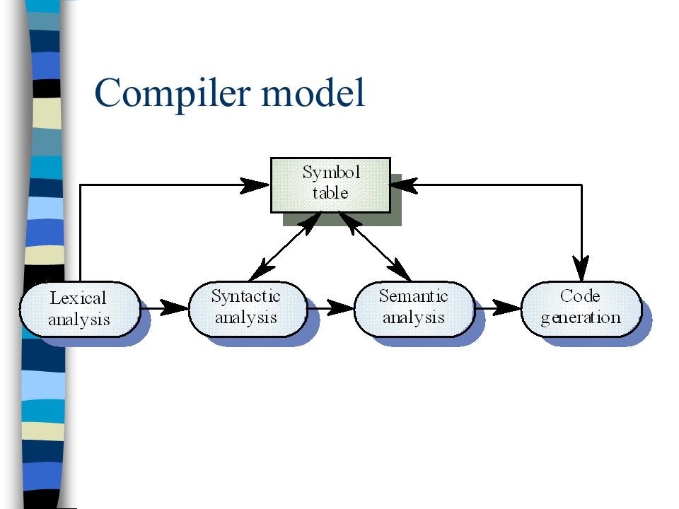 Compiler model