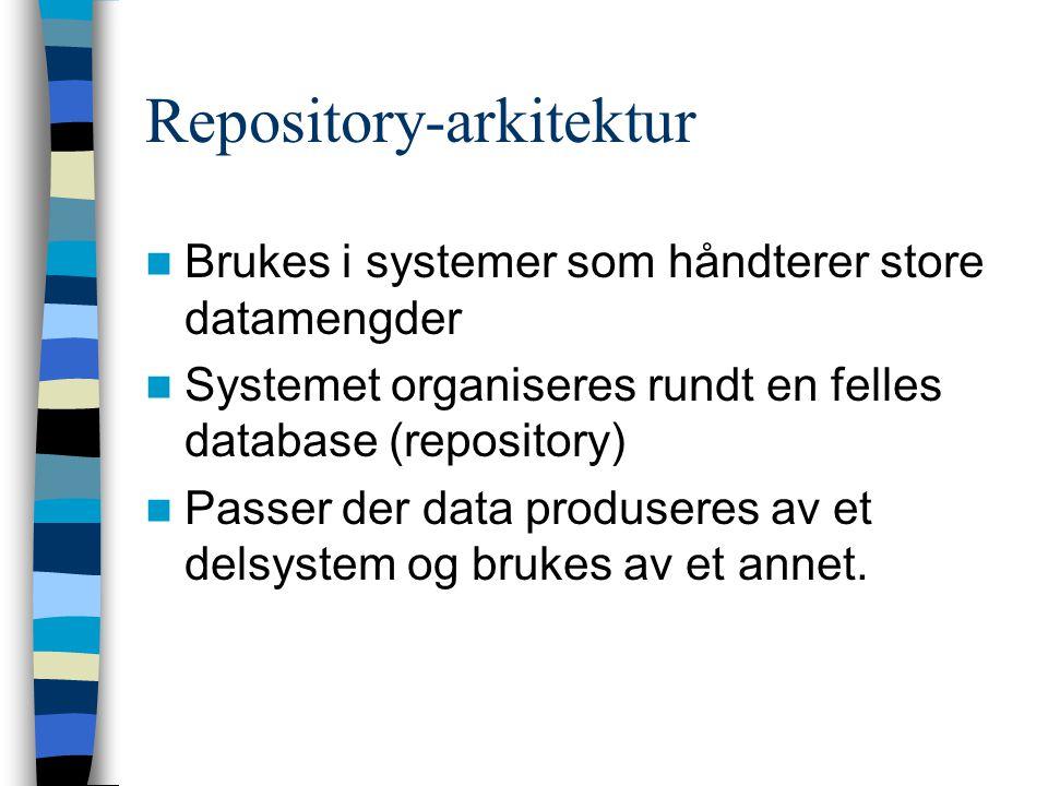 Repository-arkitektur