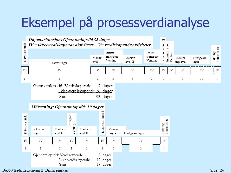 Eksempel på prosessverdianalyse
