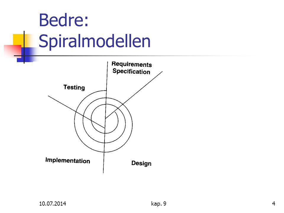 Bedre: Spiralmodellen
