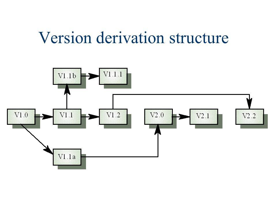 Version derivation structure