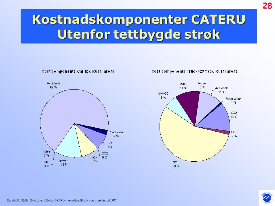 Kostnadskomponenter CATERU Utenfor tettbygde strøk