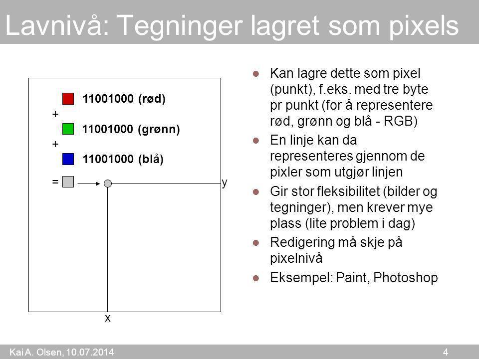 Lavnivå: Tegninger lagret som pixels