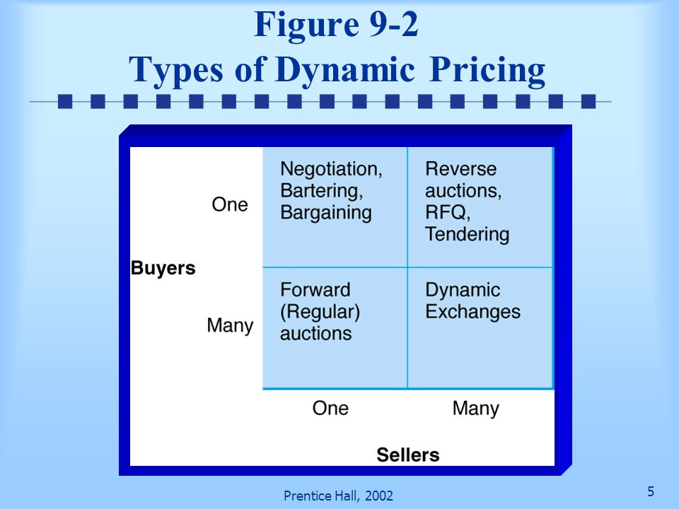 Figure 9-2 Types of Dynamic Pricing