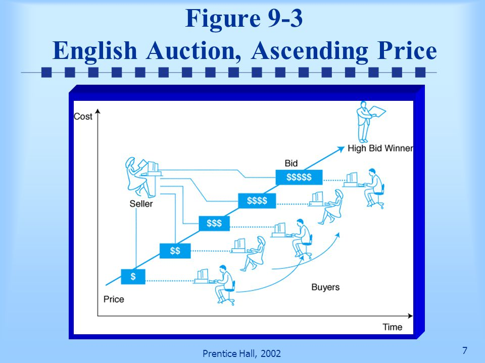 Figure 9-3 English Auction, Ascending Price