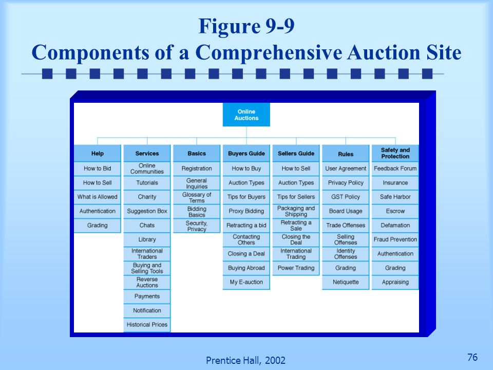 Figure 9-9 Components of a Comprehensive Auction Site