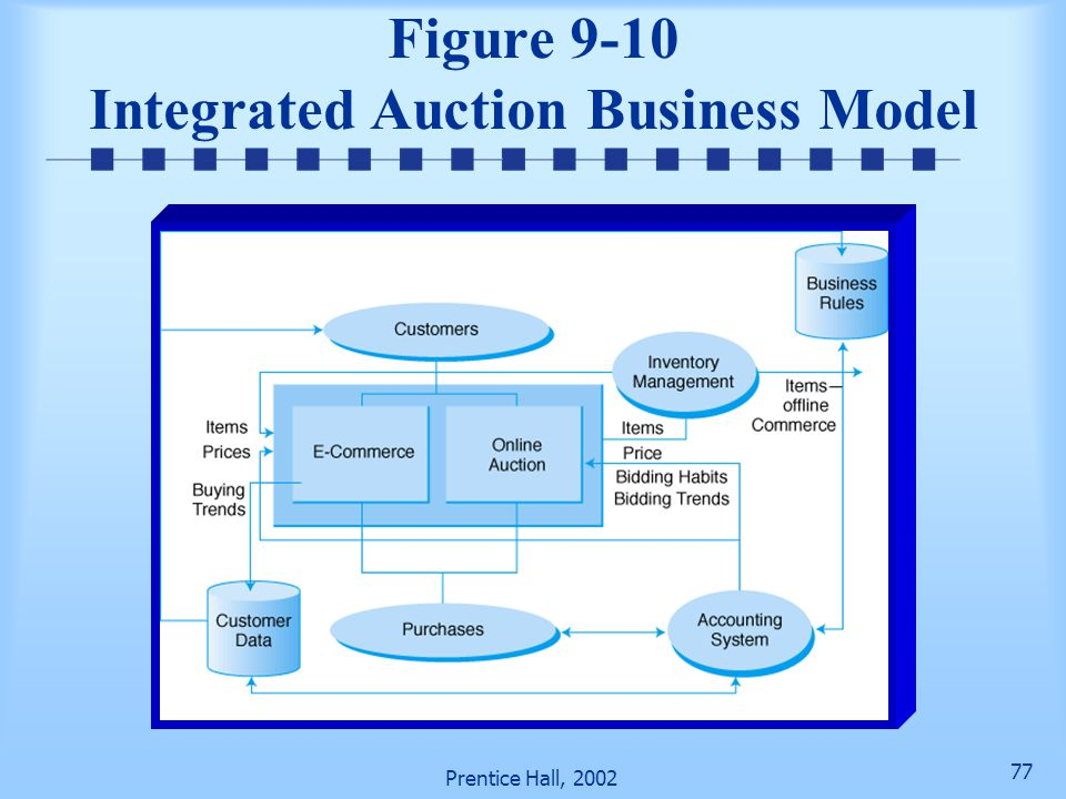 Figure 9-10 Integrated Auction Business Model