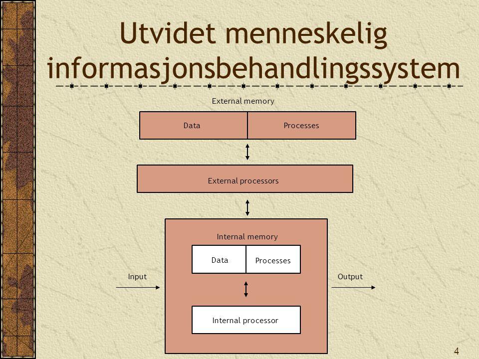 Utvidet menneskelig informasjonsbehandlingssystem