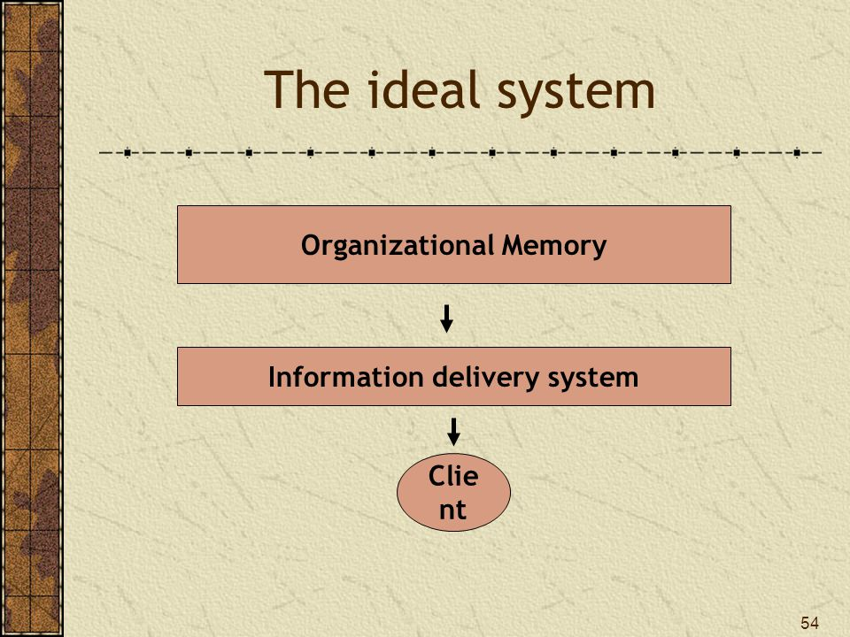 Organizational Memory Information delivery system