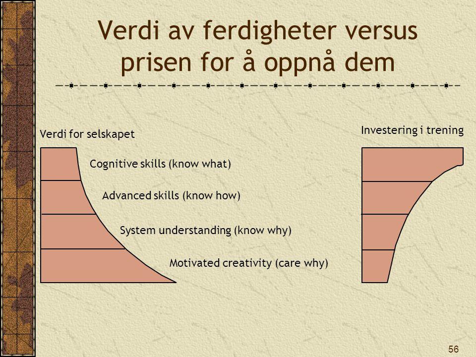 Verdi av ferdigheter versus prisen for å oppnå dem