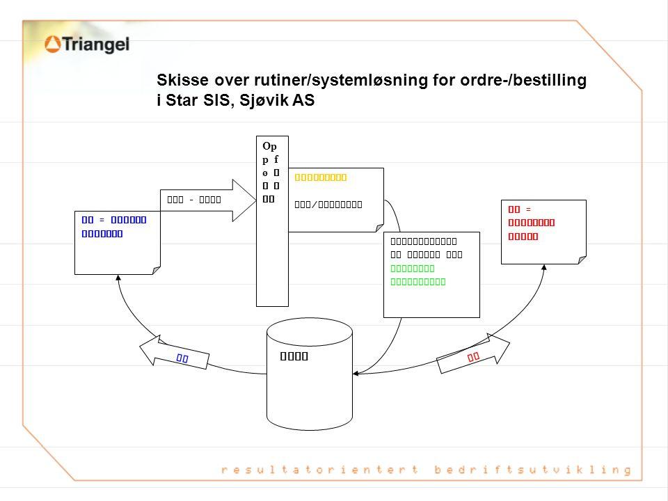 Skisse over rutiner/systemløsning for ordre-/bestilling i Star SIS, Sjøvik AS